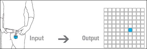 Funktionsprinzip Input | Output